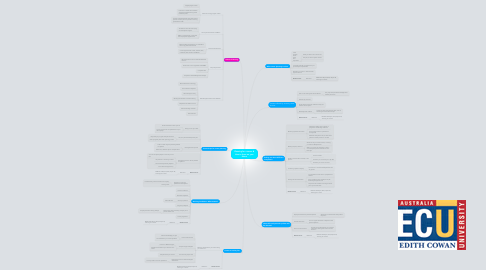 Mind Map: Planning for a career & How to focus on your future