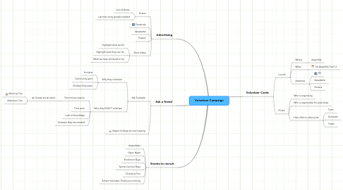 Mind Map: Volunteer Campaign