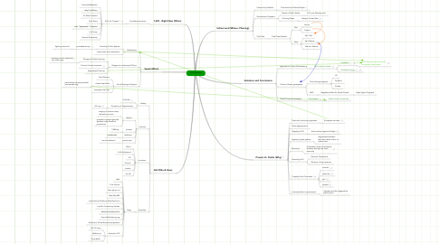 Mind Map: GG & Planning