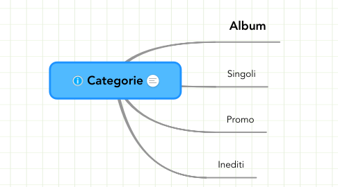 Mind Map: Categorie