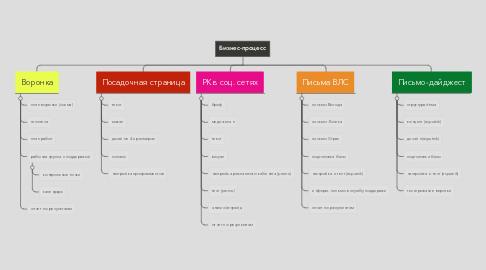 Mind Map: Бизнес-процесс
