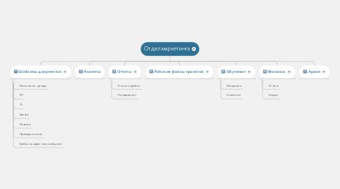 Mind Map: Отдел маркетинга