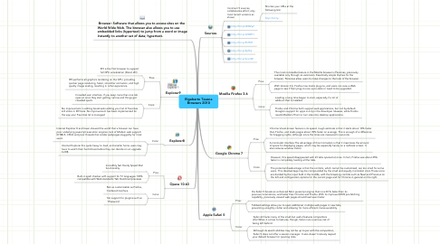 Mind Map: Rigoberto Tavena Browsers 2010