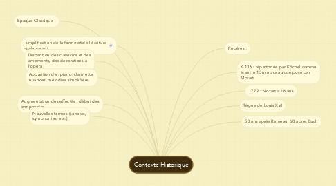 Mind Map: Contexte Historique