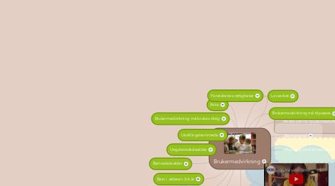 Mind Map: Brukermedvirkning