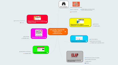 Mind Map: UFR LETTRES, PHILOSOPHIE, MUSIQUE, ARTS du SPECTACLE & COMMUNICATION