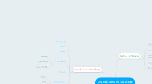 Mind Map: Les solutions de stockage de données