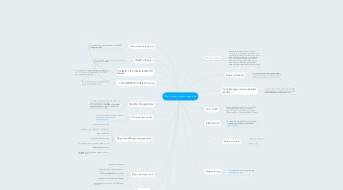 Mind Map: Услуги для ресторанов