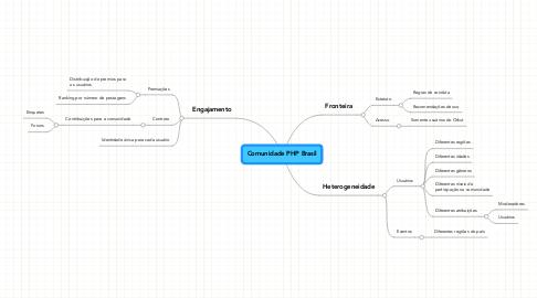 Mind Map: Comunidade PHP Brasil