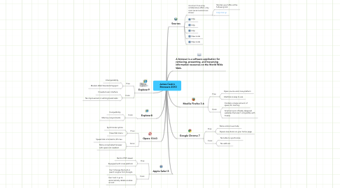 Mind Map: James Castro    Browsers 2010
