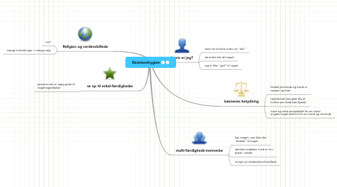 Mind Map: Eksistensfrygten