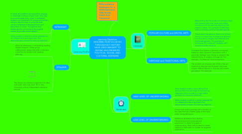 Mind Map: Learning Objective: DESCRIBE HOW SOCIETIES THROUGHOUT HISTORY HAVE USED IMAGERY TO DEFINE AND PROMOTE POLITICAL, SOCIAL AND CULTURAL AGENDAS