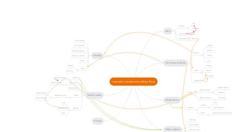Mind Map: Investiční atraktivita města Brna