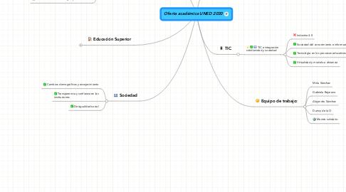 Mind Map: Oferta académica UNED 2030