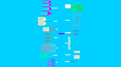 Mind Map: Weather and Climate