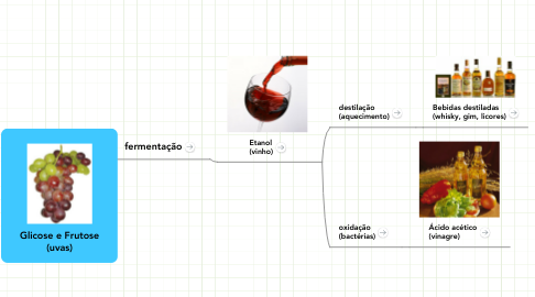 Mind Map: Glicose e Frutose (uvas)