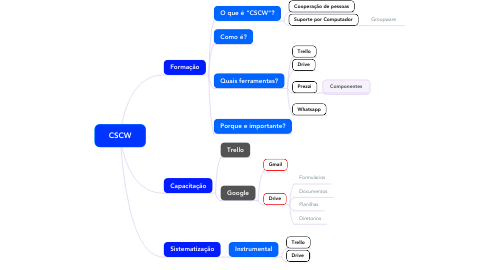 Mind Map: CSCW