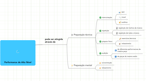 Mind Map: Performance de Alto Nível