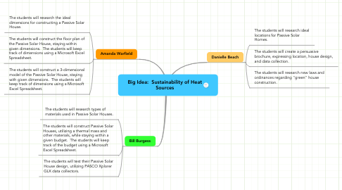 Mind Map: Big Idea:  Sustainability of Heat