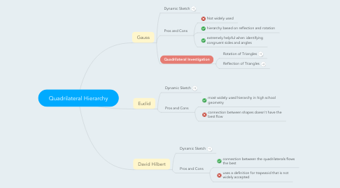 Mind Map: Quadrilateral Hierarchy