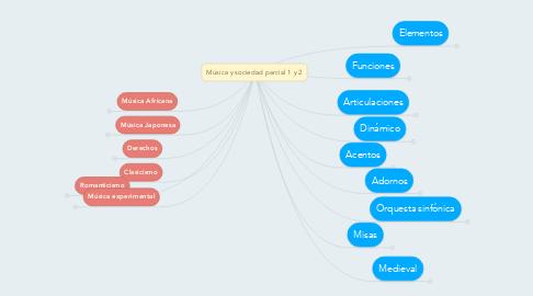 Mind Map: Música y sociedad parcial 1 y 2