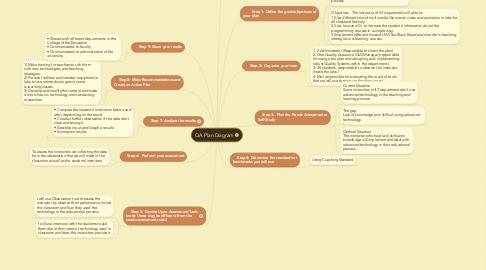 Mind Map: QA Plan Diagram
