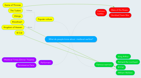 Mind Map: What do people know about  medieval warfare?