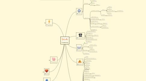 Mind Map: Productivity
