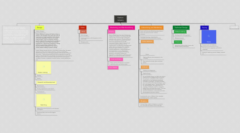 Mind Map: Fashion Industry