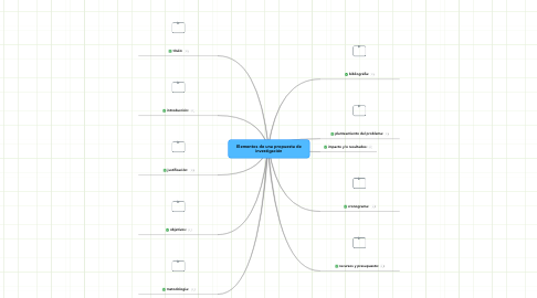 Mind Map: Elementos de una propuesta de investigación
