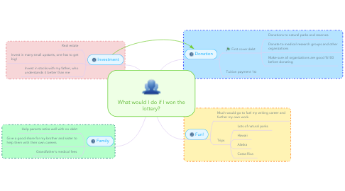Mind Map: What would I do if I won the lottery?