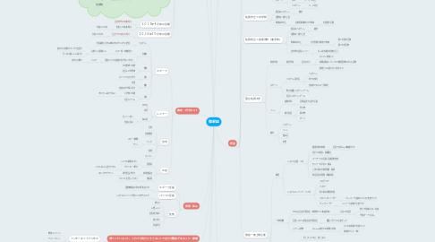 Mind Map: 御厨誠