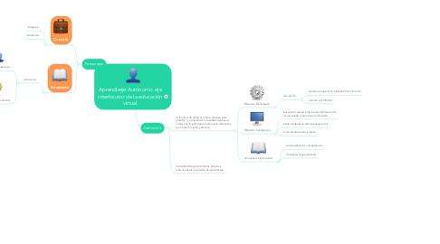 Mind Map: Aprendizaje Autónomo. eje interlocutor de la educación virtual