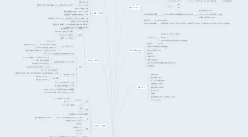 Mind Map: 石田昌文