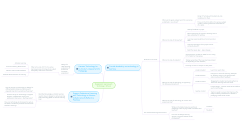 Mind Map: Designing for Learning with Technology in Schools