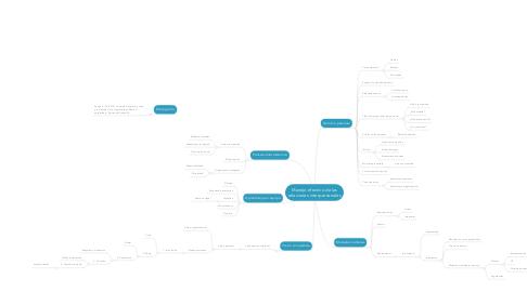 Mind Map: Manejo efectivo de las relaciones interpersonales