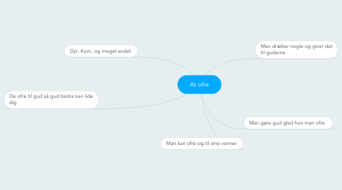 Mind Map: At ofre