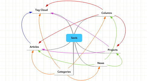 Mind Map: SexIs