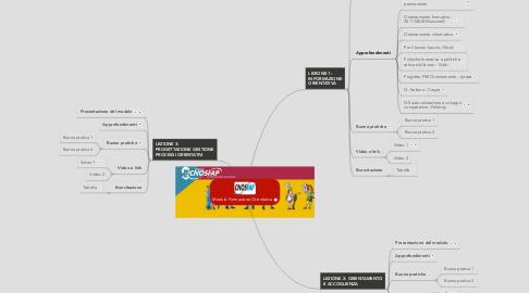 Mind Map: Modulo Formazione Orientativa