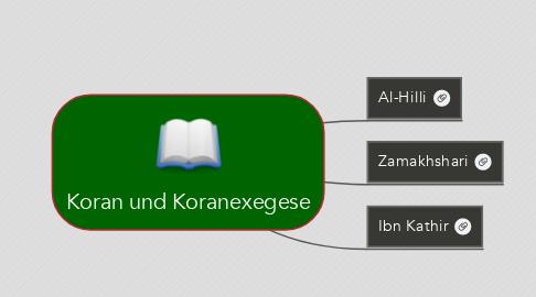 Mind Map: Koran und Koranexegese