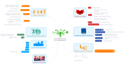 Mind Map: La digitalisation de la formation