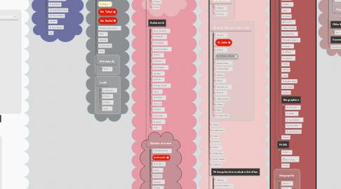 Mind Map: Wissenschaftspfade