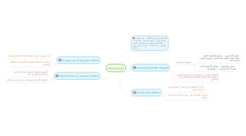 Mind Map: أنواع المصلحة