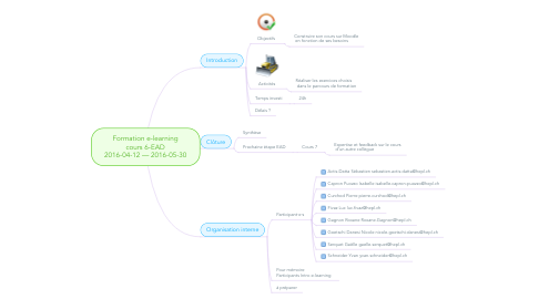 Mind Map: Formation e-learning cours 6-EAD 2016-04-12 — 2016-05-30