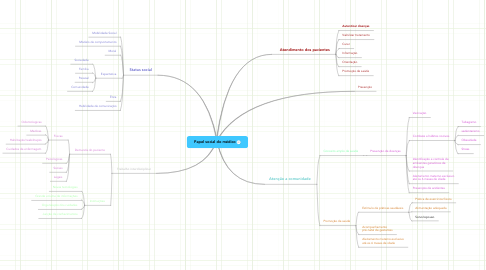 Mind Map: Papel social do médico