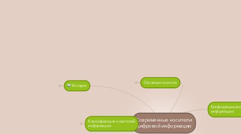 Mind Map: Современные носители цифровой информации