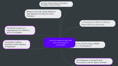 Mind Map: How do museums deal with the controversy of censorship?