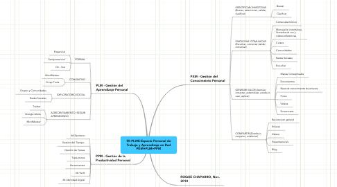 Mind Map: Mi PLWE-Espacio Personal deTrabajo y Aprendizaje en RedPKM+PLM+PPM