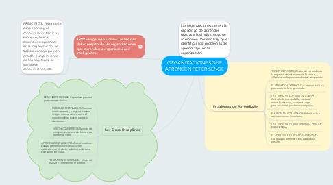 Mind Map: ORGANIZACIONES QUE APRENDEN PETER SENGE