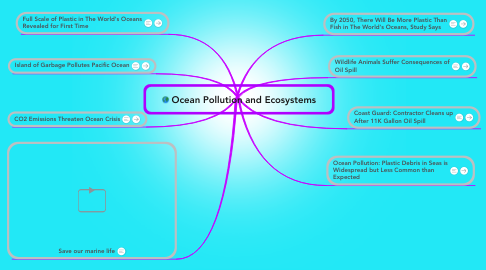 Mind Map: Ocean Pollution and Ecosystems